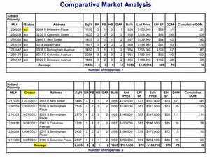 cma explained comparative market analysis how much is my