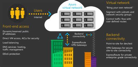 Azure Security Documentation azure security technical capabilities microsoft docs