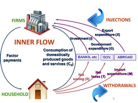 national income diagram national income circular flow diagram income