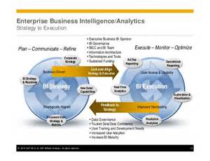 Business Intelligence Plan Template Critical Success Factors To Develop And Deliver A Forward