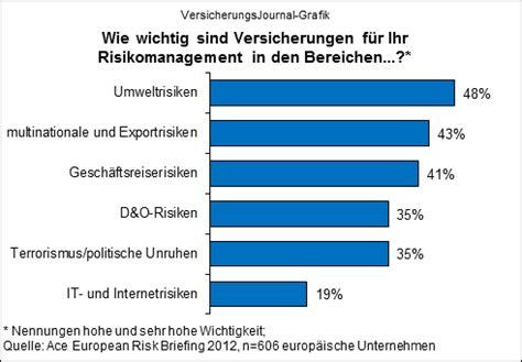 Versicherungen Für Firmen by Inovexx Die Gr 246 223 Ten Unter 173 Nehmens 173 Risiken