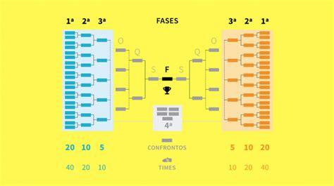 tabela copa do brasil 2018 clubes resultados e