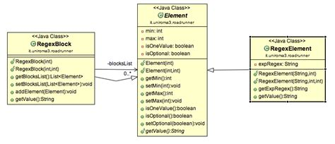 pattern variables java modeling access to the leafs of composite pattern java