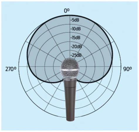 pick up pattern in microphones the a to z of computer music c the a to z of computer