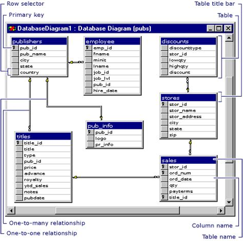 sql table diagram design database diagrams visual database tools