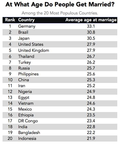 at what age do people get married around the world