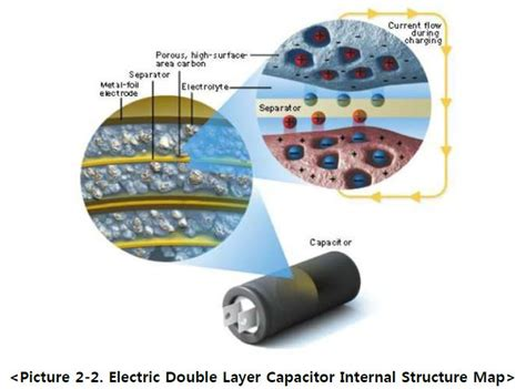 lithium ion capacitor definition lithium ion capacitor definition 28 images 市場調査レポート 電気化学キャパシタ 電気化学コンデンサ の技術動向および市場予測 2015年