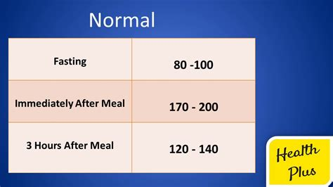 blood sugar levels chart topbestvideostamil youtube