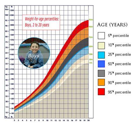 httpnewhairstylesformen2014 comeses verdad que el progresar se cobra con aumento el mes de septiembre html graph of the 95th percentile newhairstylesformen2014 com