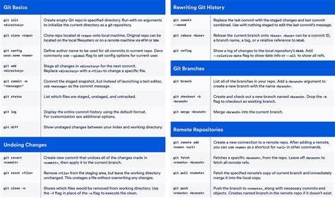 github tutorial cheat sheet git cheat sheet atlassian git tutorial