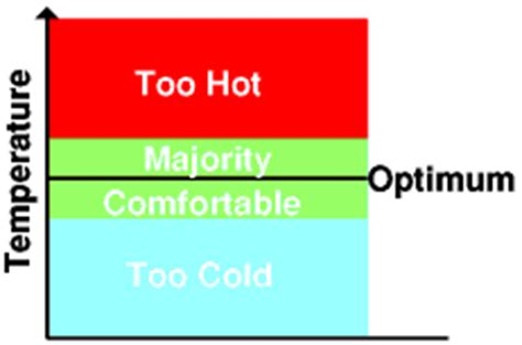 what is the most comfortable temperature defining thermal comfort