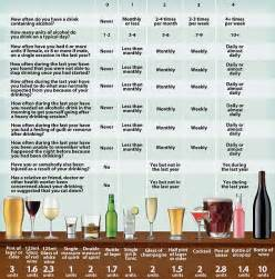 Would you pass this binge drinking test bosses should test their