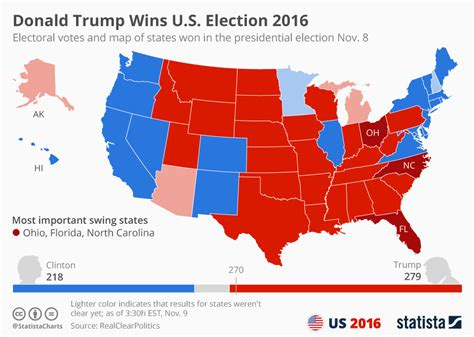 swing vote states chart preliminary results of the united states