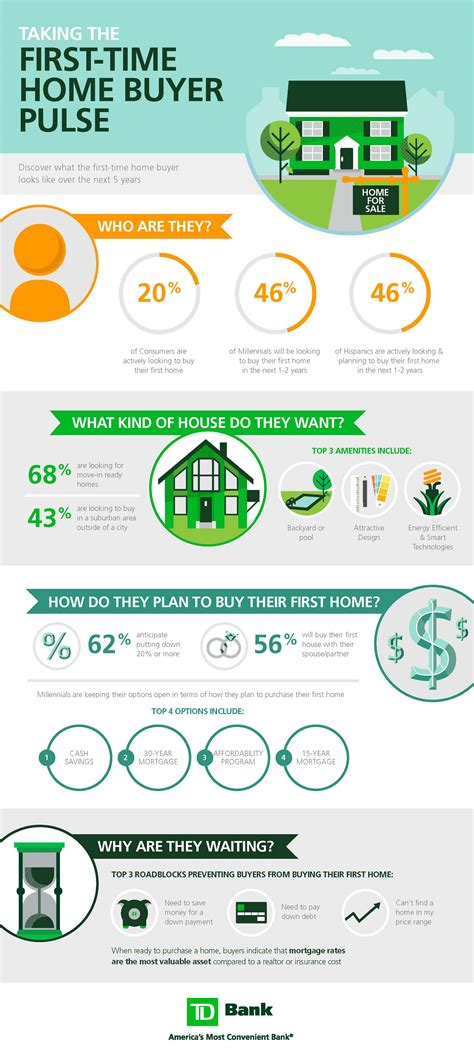 what do time home buyers really want infographic