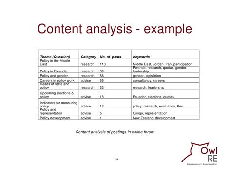 research analysis template evaluating communication programmes products and