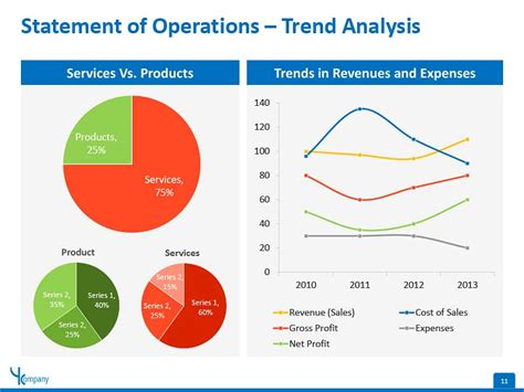business financial statement trend analysis powerpoint