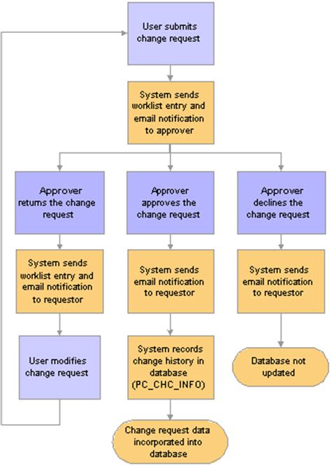 change request workflow controlling project changes