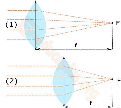 imagenes virtuales en lentes convergentes lentes convergentes y divergentes educaplus