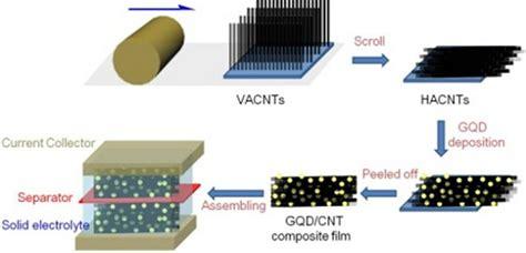 supercapacitors companies graphene qds on aligned carbon nanotubes r up supercapacitor performance nanotechweb org