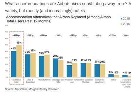 airbnb user statistics airbnb is becoming an even bigger threat to hotels says a