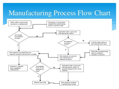 production flowchart systems development project riordan manufacturing draft