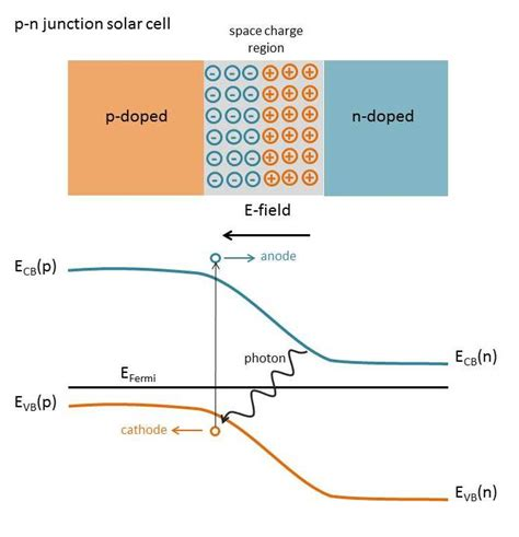 pn junction animation in solar cell sections