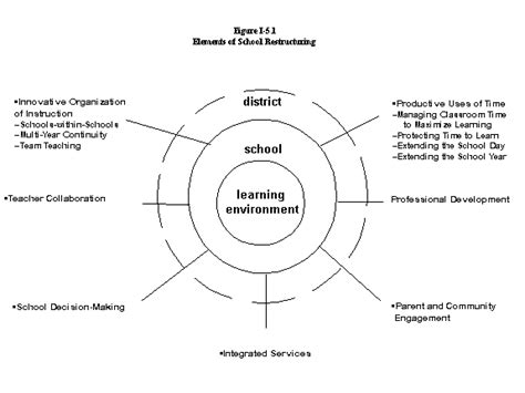 Outline Five Areas Of Asas Reform by School Culture And Structure That Support High Quality Learning Environments For Lep Students