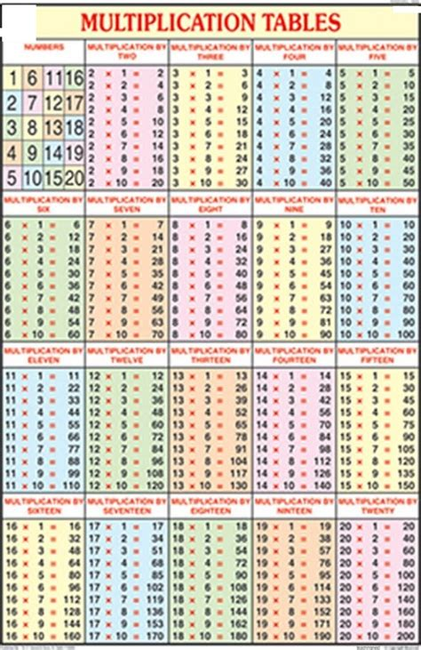 i need a printable multiplication chart times table charts 1 20 activity shelter