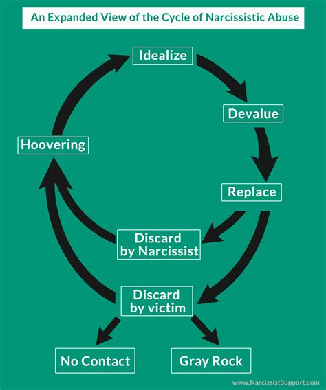 cycle of a cycle of a narcissistic relationship thrive after abuse