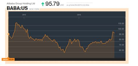 alibaba ytd return the alibaba ipo confusion cleared up gurufocus com