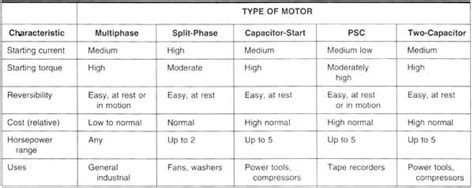 capacitor start motor advantages and disadvantages disadvantages of capacitor start motor 28 images starters for capacitor type split phase