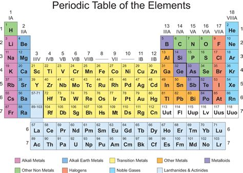 Periodic Table Classification by Printable Periodic Table Of Elements Igoscience