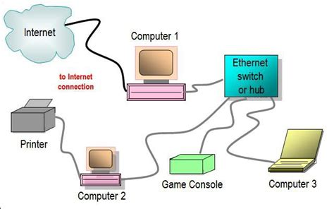 network switch layout gallery of home network diagrams