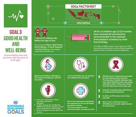 3 Di Indonesia Lembar Fakta Sdgs 3 Di Indonesia Kehidupan Sehat Dan Sejahtera