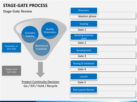 phase gate template stage gate process powerpoint template sketchbubble