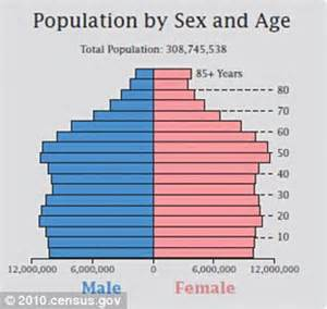 ratio of men to women in the united states not much sex in the city study shows women outnumber