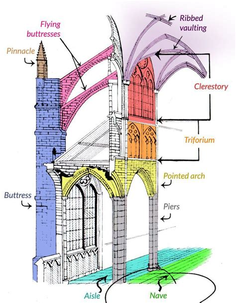 what is a cathedral architecture cathedrals and churches