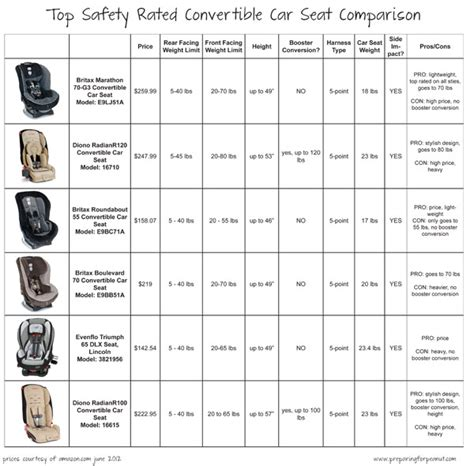 car seat chart car seat chart child passenger safety week win a car