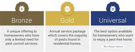 Bed Bugs Treatment Cost Annual Service Packages Griffin Pest
