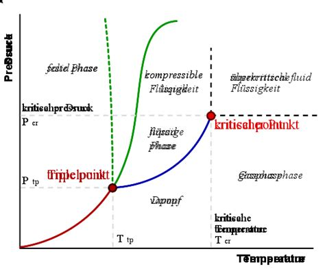 phase diagram graph what would happen to matter if it was squeezed