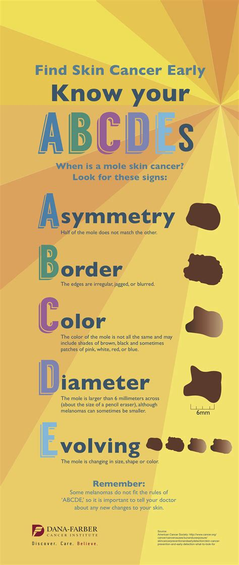 How Do Most Find Out They Cancer Find Skin Cancer Early Your Abcdes Infographic Farber Cancer Institute