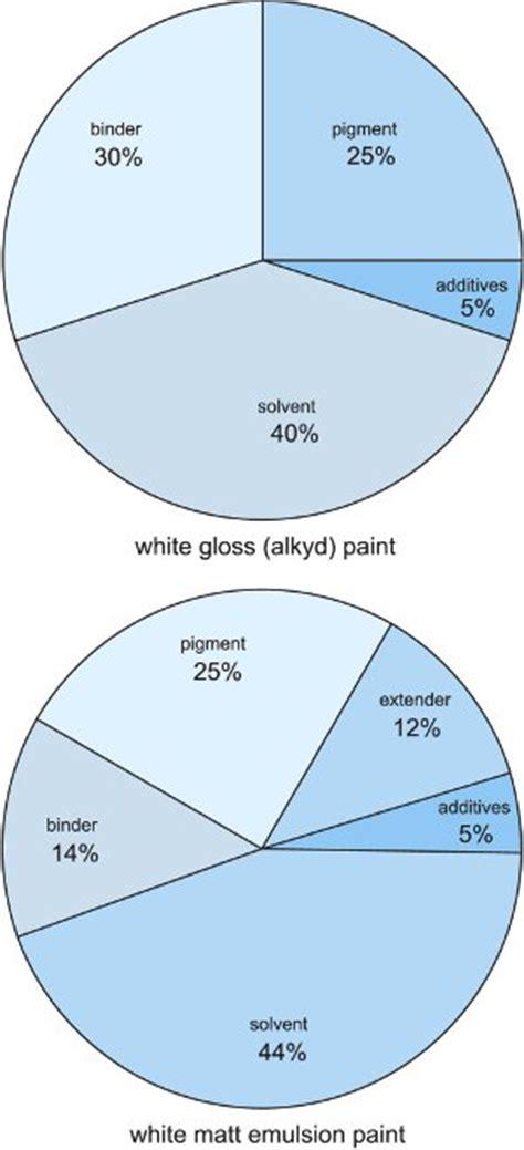 acrylic paint composition paints