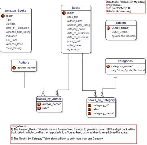 Library Of My Books Data Model