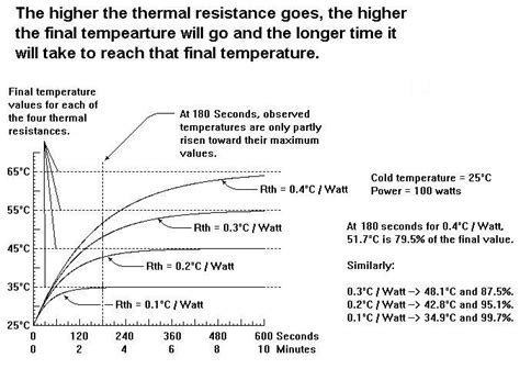 thermal time constant of resistor thermal time constant and specific heat a second look dunn consultant ambertec p e