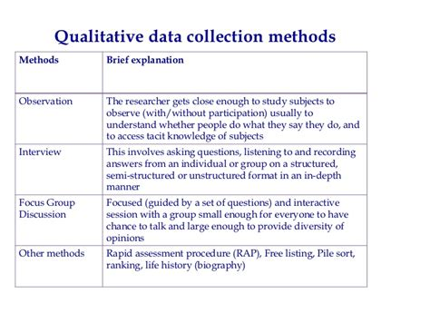Analysis Methods College Essays College Application Essays Data Collection In Qualitative Research