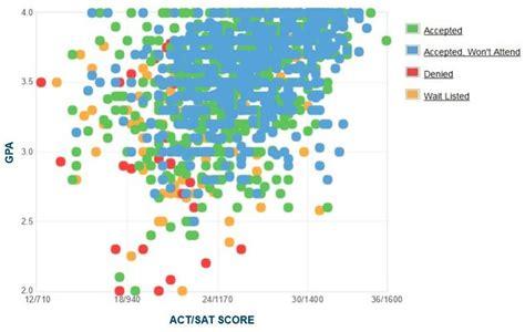 Quinnipiac Mba Program Ranking by Quinnipiac Gpa Sat Scores And Act Scores