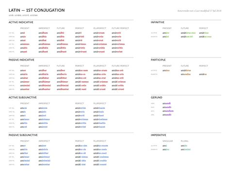 verb conjugation table verbs conjugation table brokeasshome