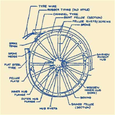 wheel parts diagram avion 5th wheel parts autos post