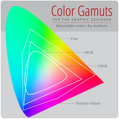 how is in color design fundamentals color