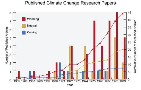 publish research paper free faqs national climate assessment